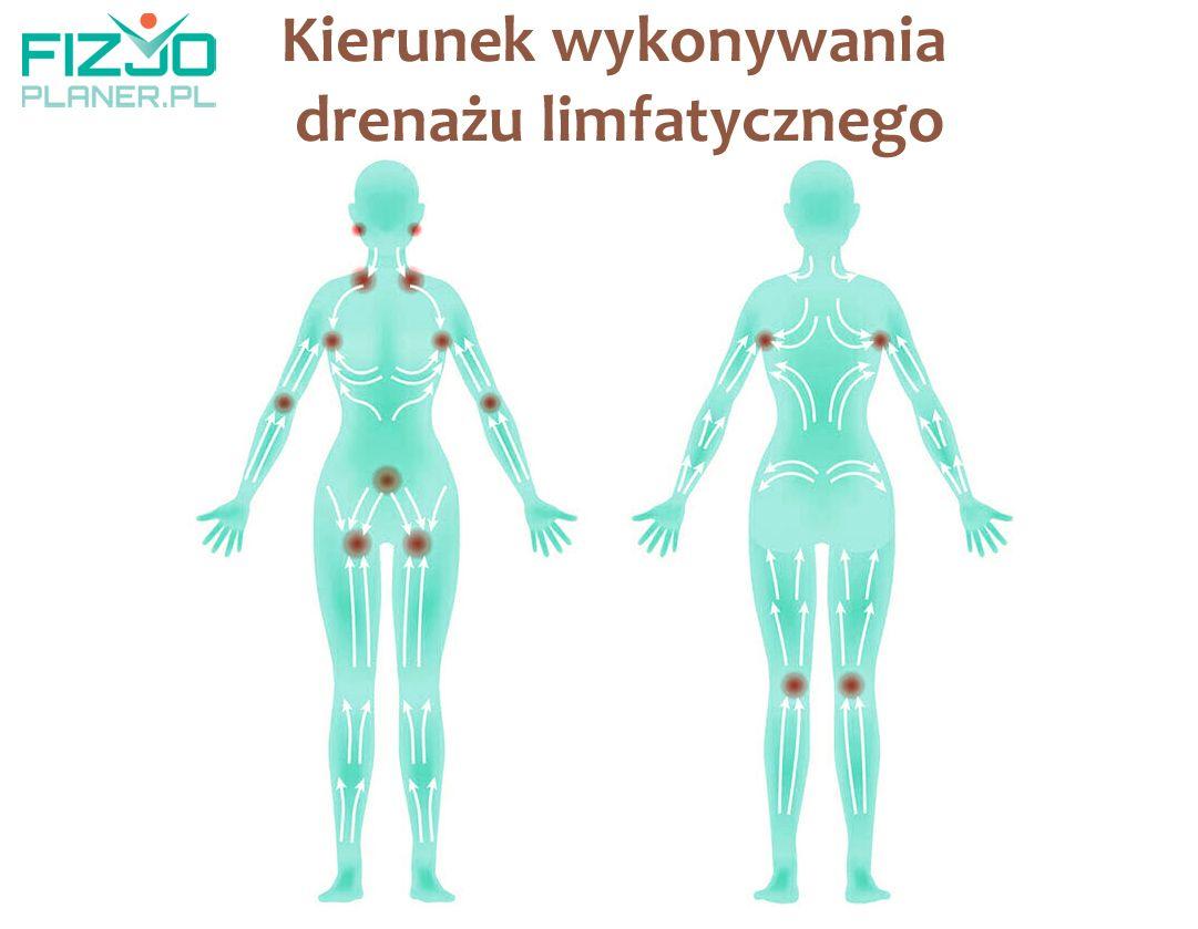 Kierunek wykonywania drenazu limfatycznego